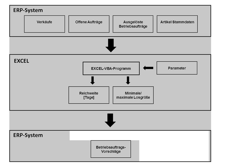 Excel-ERP-Ablauf